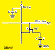 What is RAM DRAM Diagram